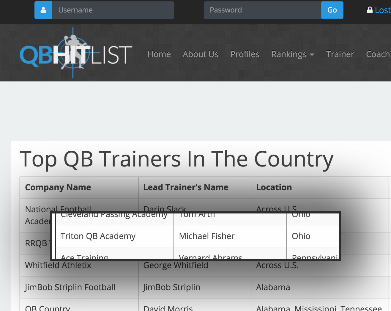 Triton QB Academy Ranked Nationally
